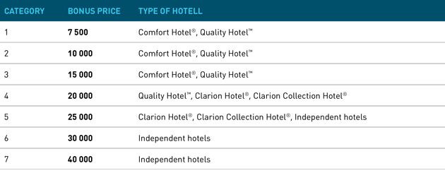 Take A Look Below To See Which Hotels You Can Stay At With Your Earned Bonus Points Soon Nordic Choice